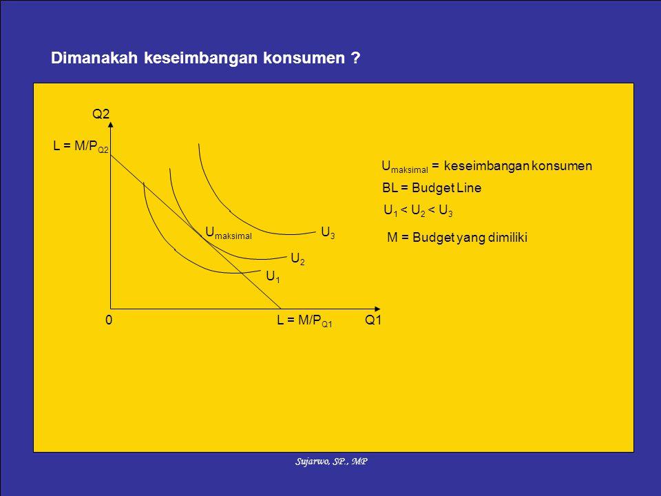 Sujarwo, SP., MP 0Q1 Q2 BL = Budget Line L = M/P Q1 U maksimal U maksimal = keseimbangan konsumen U3U3 U2U2 U1U1 U 1 < U 2 < U 3 Dimanakah keseimbanga