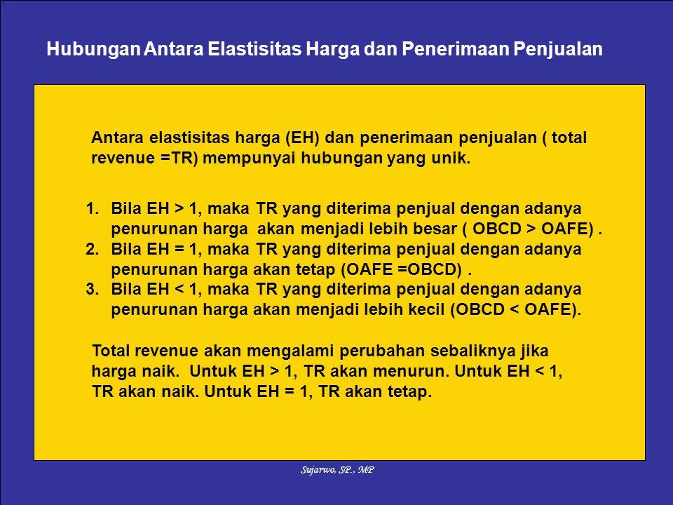 1.Bila EH > 1, maka TR yang diterima penjual dengan adanya penurunan harga akan menjadi lebih besar ( OBCD > OAFE). 2.Bila EH = 1, maka TR yang diteri