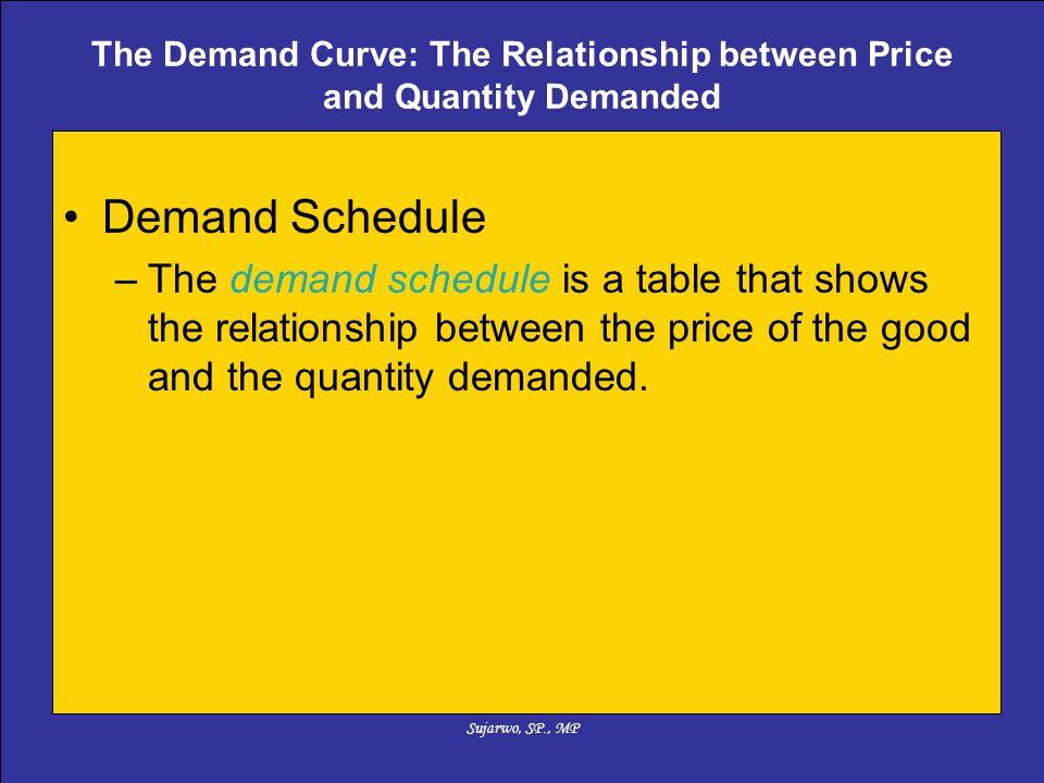 Sujarwo, SP., MP Perubahan permintaan suatu barang yang dipengaruhi oleh faktor-faktor selain harga barang itu sendiri, akan ditunjukkan oleh pergeseran kurve permintaan ke kiri atau ke kanan.
