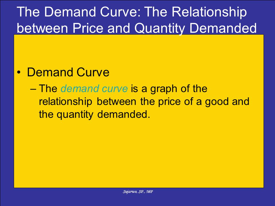 Sujarwo, SP., MP The Demand Curve: The Relationship between Price and Quantity Demanded Demand Curve –The demand curve is a graph of the relationship