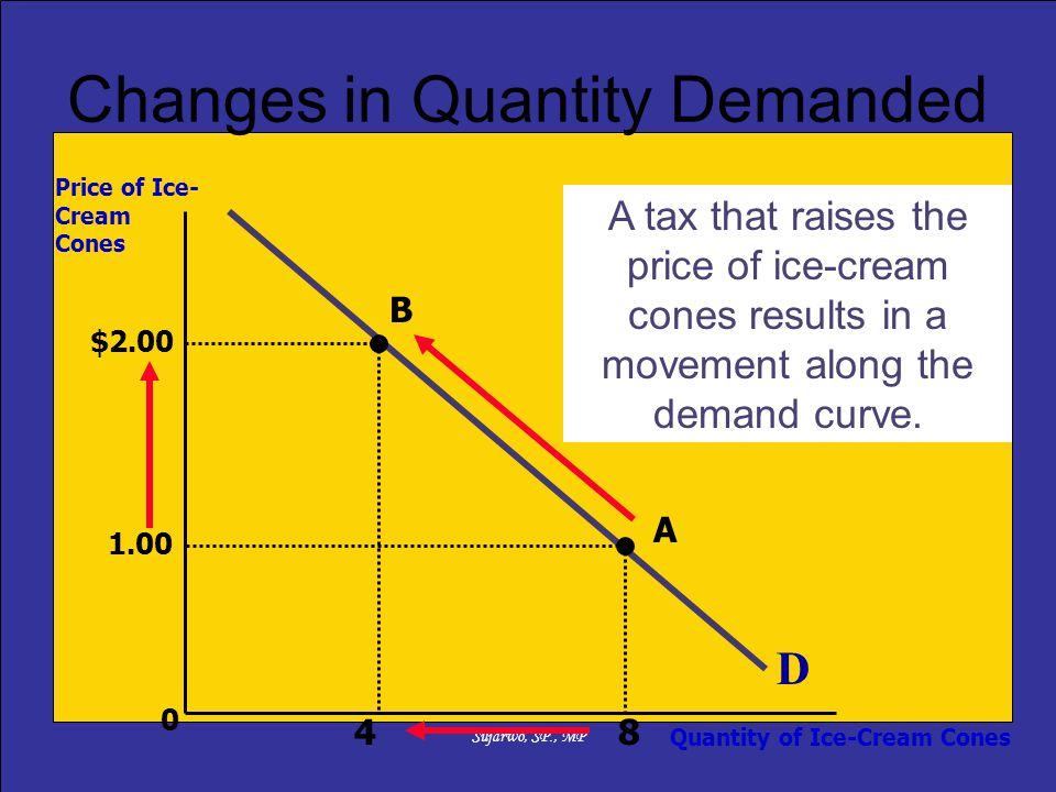 Sujarwo, SP., MP 0 D Price of Ice- Cream Cones Quantity of Ice-Cream Cones A tax that raises the price of ice-cream cones results in a movement along the demand curve.