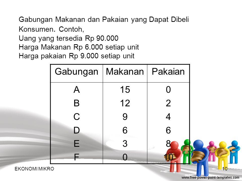 Garis Anggaran Pengeluaran (Budget Line), menunjukkan berbagai gabungan barang-barang yang dapat dibeli oleh sejumlah pendapatan tertentu. Seorang kon
