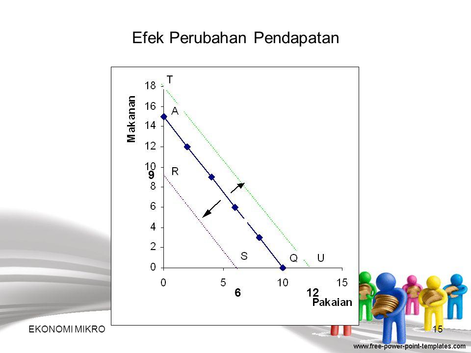 Garis Pendapatan Konsumsi, merupakan hubungan antara titik-titik keseimbangan yang diwujudkan oleh perubahan pendapatan. Contoh: Jika harga tetap, pen