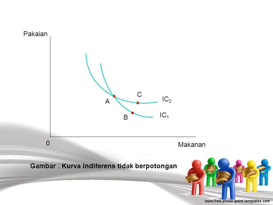 20  Secara teoritis suatu indifference curve memenuhi syarat-syarat berikut:  Konsisten (prinsip transitivity); Jika dikatakan kombinasi A lebih dis