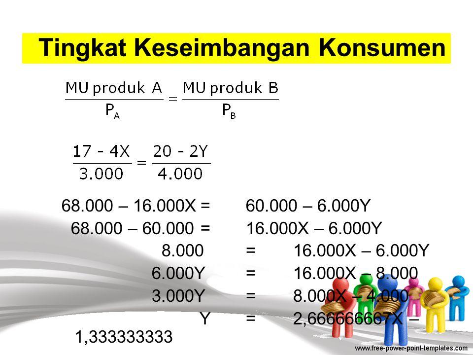 TU= 17X – 2X 2 + 20Y – Y 2, diturunkan fungsinya menjadi; = 17 – 4X + 20 – 2Y Kendalanya adalah:  22.000 = 3.000X + 4.000 Tingkat Keseimbangan Konsum