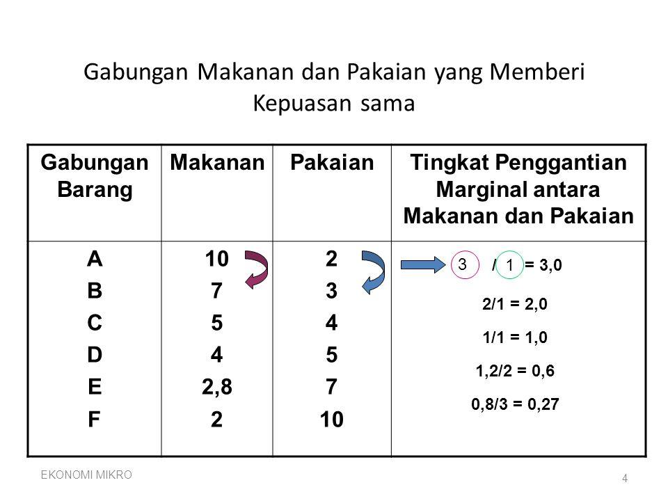 Gabungan Makanan dan Pakaian yang Memberi Kepuasan sama Gabungan Barang MakananPakaianTingkat Penggantian Marginal antara Makanan dan Pakaian ABCDEFABCDEF 10 7 5 4 2,8 2 3 4 5 7 10 EKONOMI MIKRO 4 / = 3,0 2/1 = 2,0 1/1 = 1,0 1,2/2 = 0,6 0,8/3 = 0,27 3 1