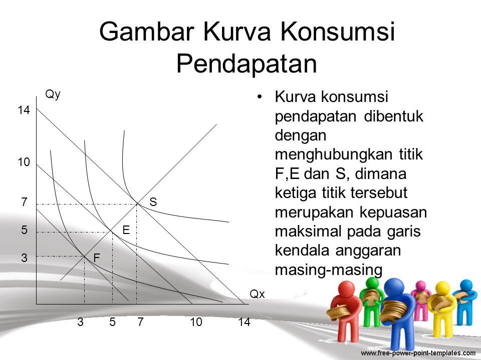 Kurva Konsumsi Pendapatan (Income consumption Curve) Yaitu tempat titik-titik ekuilibrium konsumen (kepuasan maksimal) dihubungkan dengan menganggap b