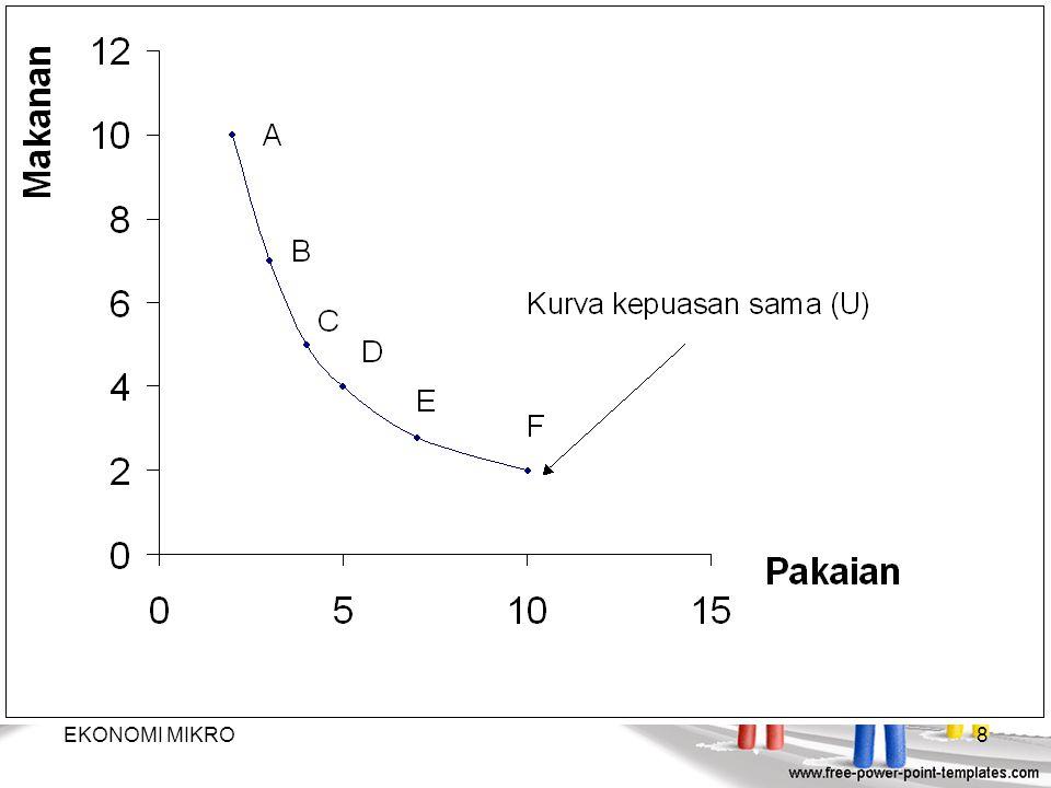18  Definisi indifference curve  Definisi indifference curve: adalah kurva yang menghubungkan titik-titik kombinasi dari konsumsi (atau pembelian) barang-barang yang menghasilkan tingkat kepuasan yang sama.