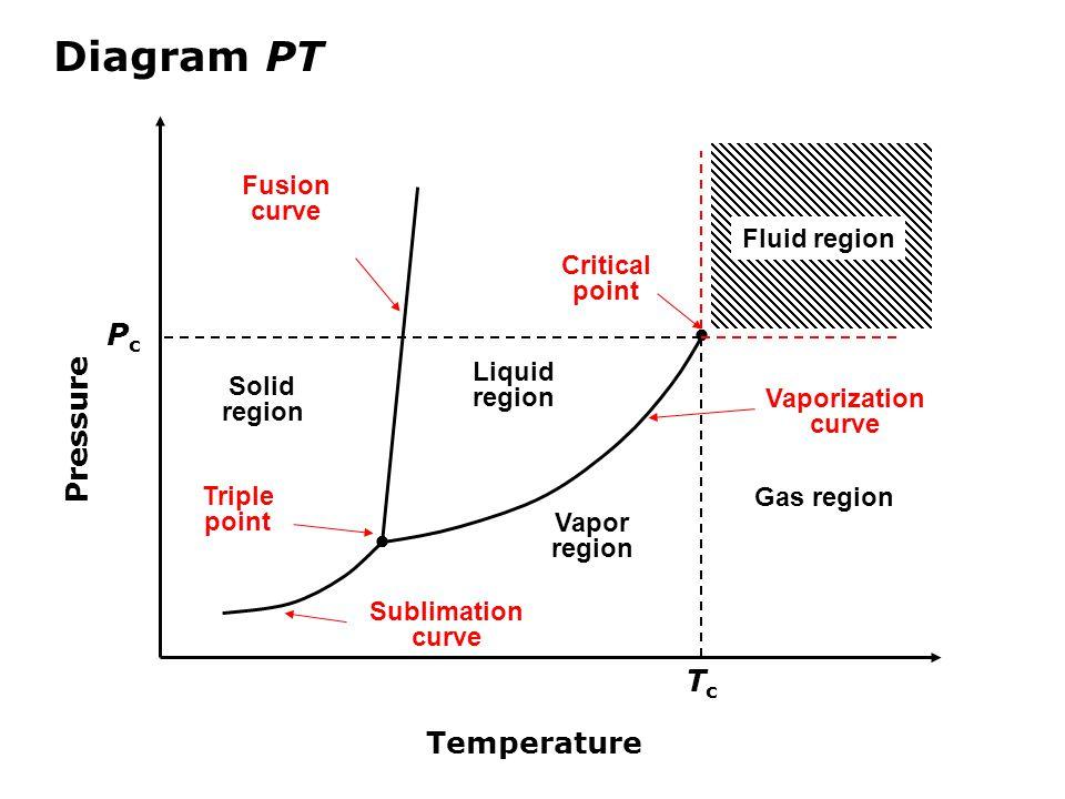 Diagram PT   Temperature Pressure TcTc PcPc Fluid region Solid region Liquid region Vapor region Gas region Fusion curve Sublimation curve Triple point Critical point Vaporization curve