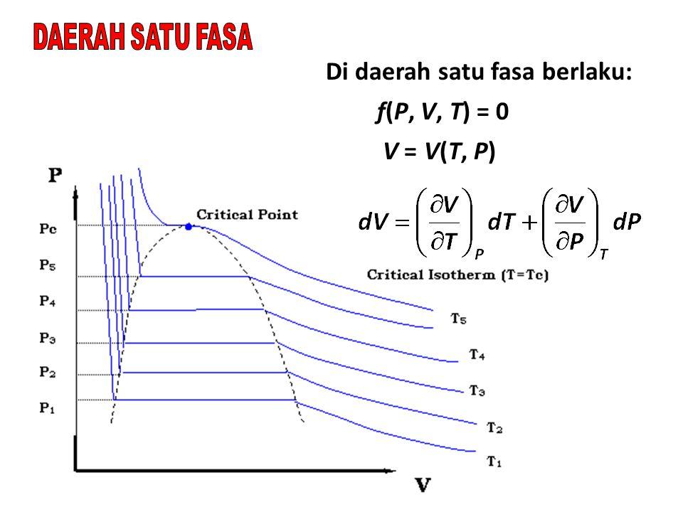 Di daerah satu fasa berlaku: f(P, V, T) = 0 V = V(T, P)