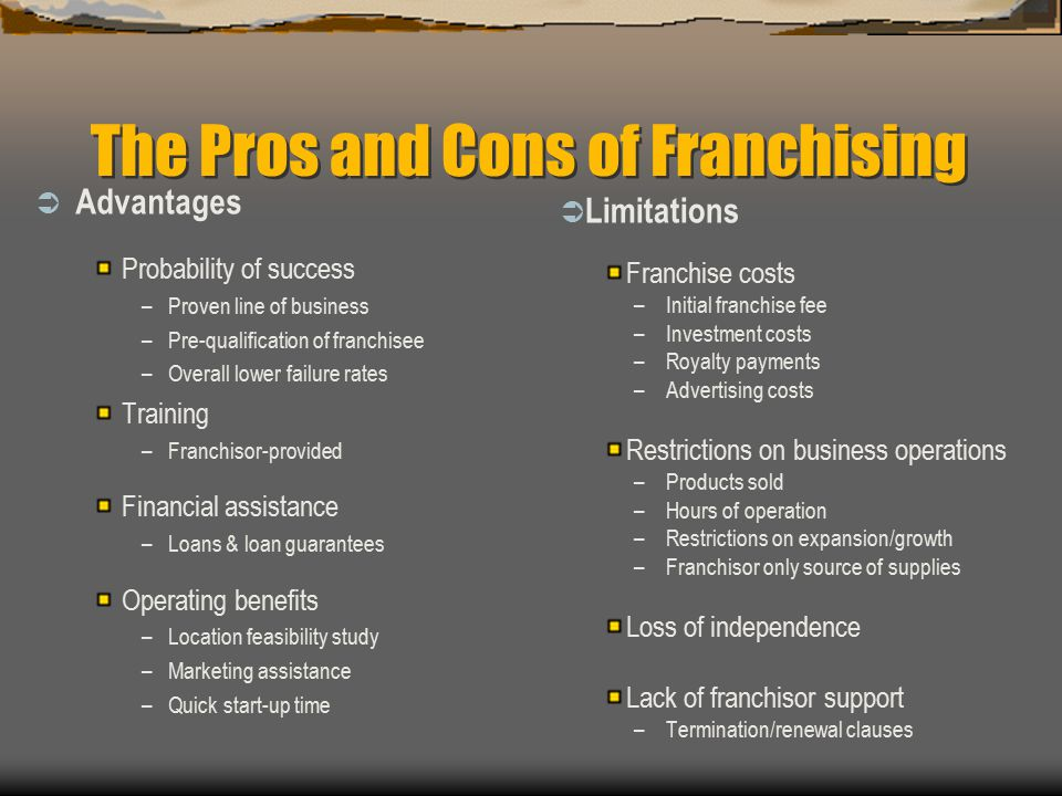 The Pros and Cons of Franchising  Advantages Probability of success –Proven line of business –Pre-qualification of franchisee –Overall lower failure rates Training –Franchisor-provided Financial assistance –Loans & loan guarantees Operating benefits –Location feasibility study –Marketing assistance –Quick start-up time  Limitations Franchise costs –Initial franchise fee –Investment costs –Royalty payments –Advertising costs Restrictions on business operations –Products sold –Hours of operation –Restrictions on expansion/growth –Franchisor only source of supplies Loss of independence Lack of franchisor support –Termination/renewal clauses