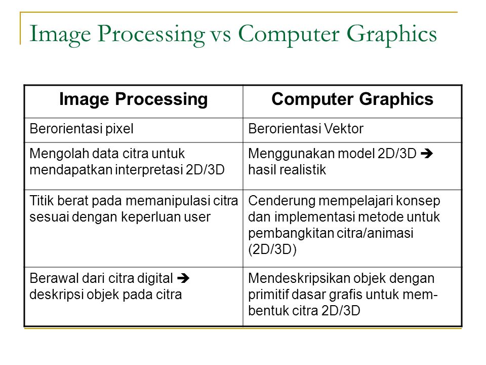 Image Compression Berdasarkan hasilnya, teknik kompresi ada 2 :  Lossless Compression  Lossy Compression Klasifikasi Teknik Kompresi :  Entropy Encoding (Lossless) Run Length Encoding (RLE) Pattern Substitution Huffman DPCM  Source Encoding (Lossy) Quantizing Compression Transfrom Encoding  Hybrid Encoding (Lossy) JPEG