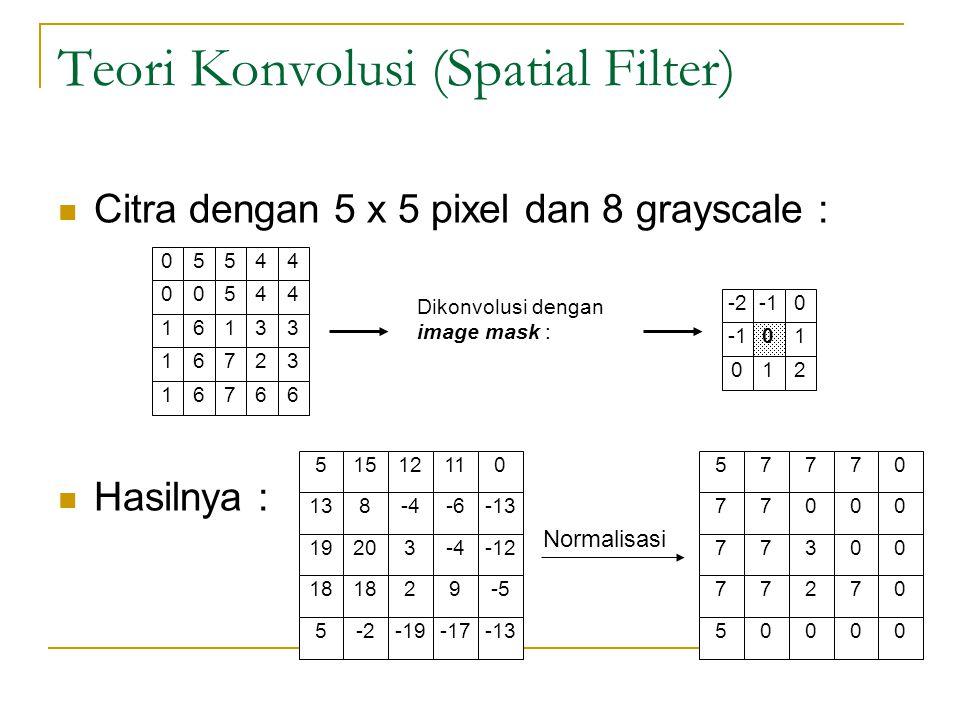 Teori Konvolusi (Spatial Filter) Citra dengan 5 x 5 pixel dan 8 grayscale : Hasilnya : 05544 00544 16133 16723 16766 Dikonvolusi dengan image mask : -