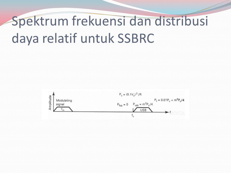 Spektrum frekuensi dan distribusi daya relatif untuk SSBRC