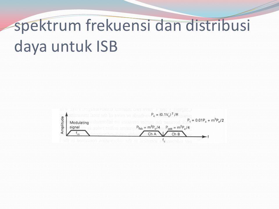 spektrum frekuensi dan distribusi daya untuk ISB