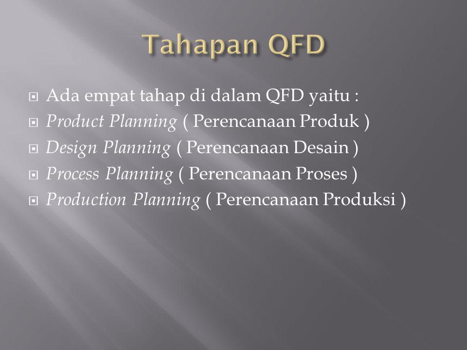  Ada empat tahap di dalam QFD yaitu :  Product Planning ( Perencanaan Produk )  Design Planning ( Perencanaan Desain )  Process Planning ( Perencanaan Proses )  Production Planning ( Perencanaan Produksi )