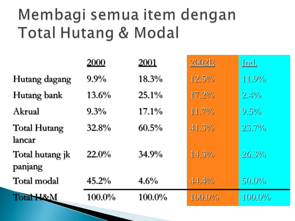 200020012002EInd. Hutang dagang 9.9%18.3%12.5%11.9% Hutang bank 13.6%25.1%17.2%2.4% Akrual9.3%17.1%11.7%9.5% Total Hutang lancar 32.8%60.5%41.3%23.7%