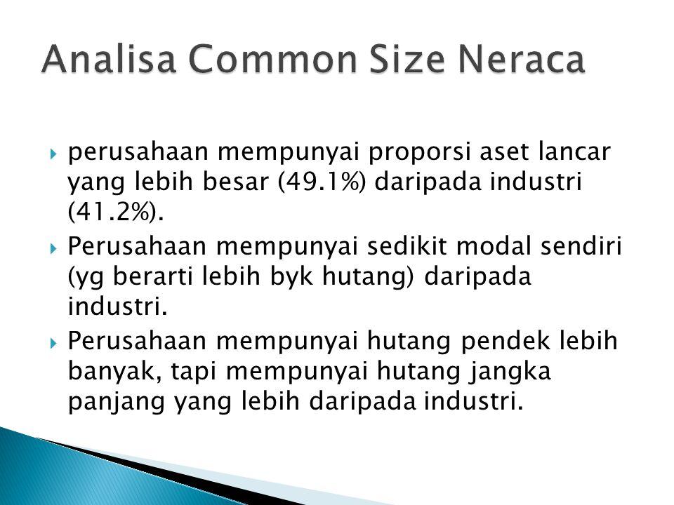  perusahaan mempunyai proporsi aset lancar yang lebih besar (49.1%) daripada industri (41.2%).  Perusahaan mempunyai sedikit modal sendiri (yg berar