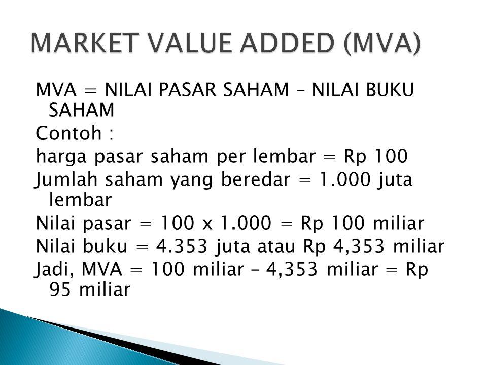 MVA = NILAI PASAR SAHAM – NILAI BUKU SAHAM Contoh : harga pasar saham per lembar = Rp 100 Jumlah saham yang beredar = 1.000 juta lembar Nilai pasar =