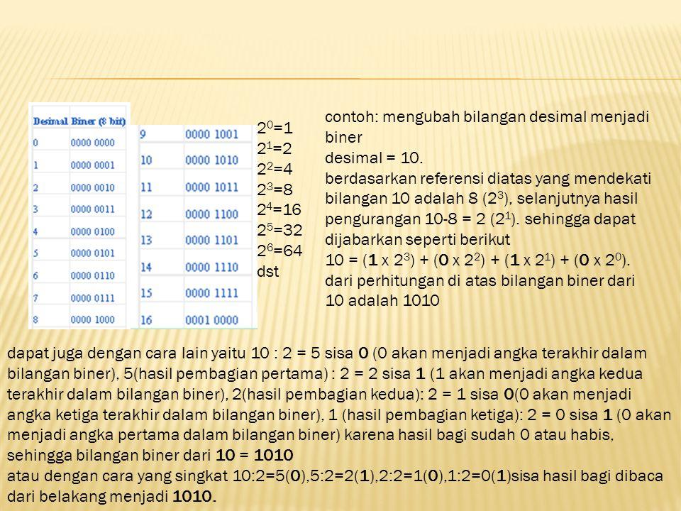 2 0 =1 2 1 =2 2 2 =4 2 3 =8 2 4 =16 2 5 =32 2 6 =64 dst contoh: mengubah bilangan desimal menjadi biner desimal = 10. berdasarkan referensi diatas yan