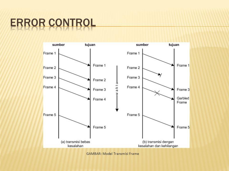 GAMBAR: Model Transmisi Frame