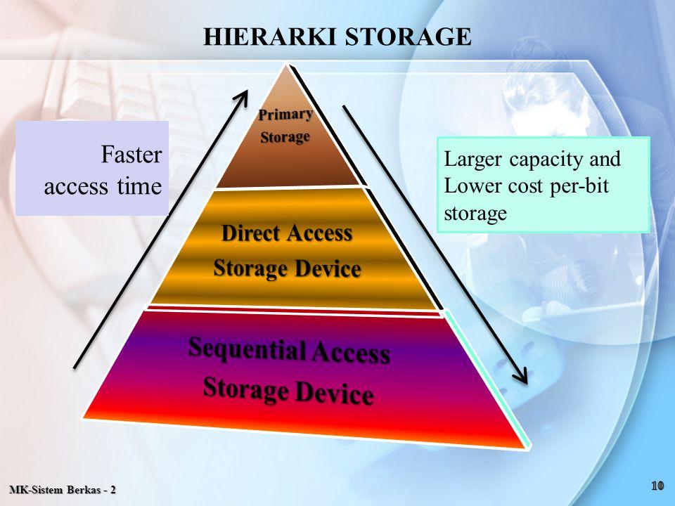 MK-Sistem Berkas - 2 Faster access time Larger capacity and Lower cost per-bit storage HIERARKI STORAGE
