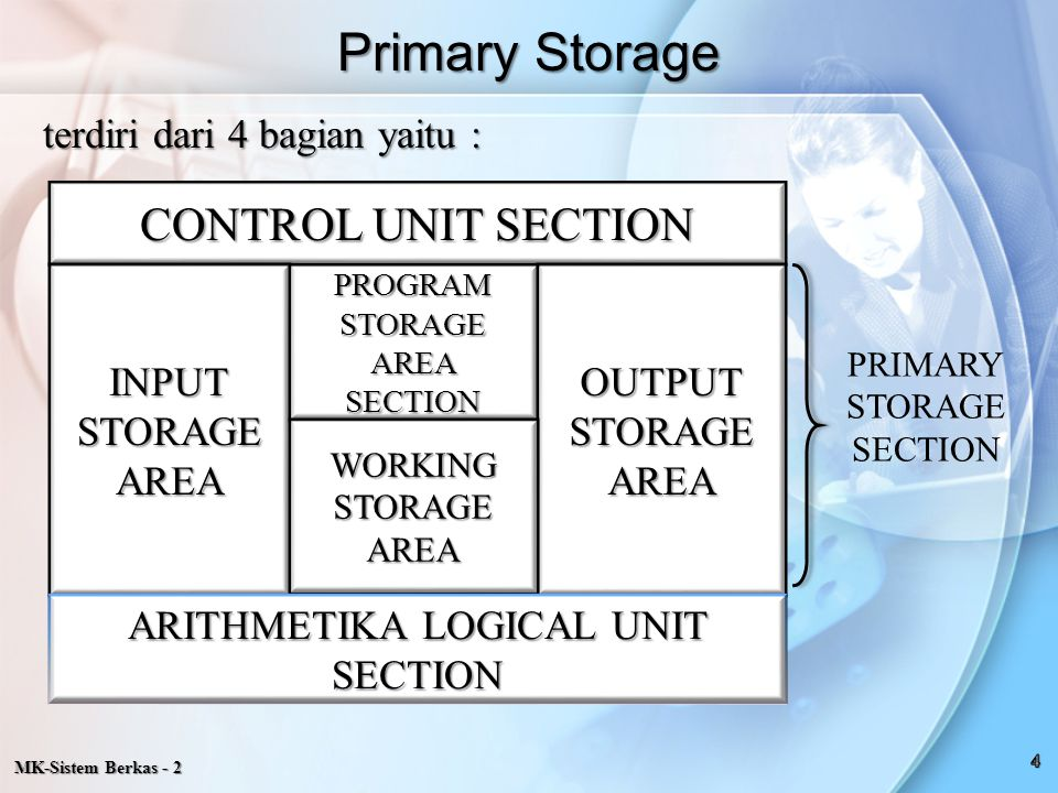 MK-Sistem Berkas - 2 1.Input Storage Area; Untuk menampung data yang dibaca.
