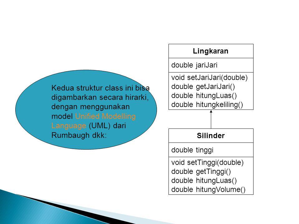 Lingkaran double jariJari void setJariJari(double) double getJariJari() double hitungLuas() double hitungkeliling() Silinder double tinggi void setTinggi(double) double getTinggi() double hitungLuas() double hitungVolume() Kedua struktur class ini bisa digambarkan secara hirarki, dengan menggunakan model Unified Modelling Language (UML) dari Rumbaugh dkk: