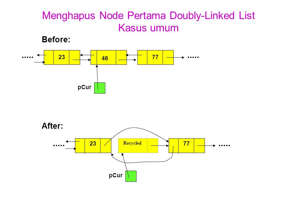 Menghapus Node Pertama Doubly-Linked List Kasus umum Before: After: 7512446 pCur 75124 Recycled pCur 7723 77