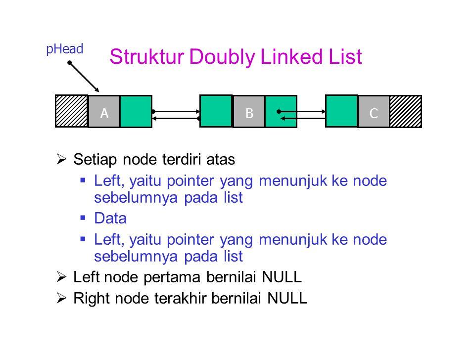 Struktur Sebuah Node Doubly Linked List  Setiap node terdiri atas  Left, yaitu pointer yang menunjuk ke node sebelumnya pada list  Data  Left, yaitu pointer yang menunjuk ke node sebelumnya pada list left data right
