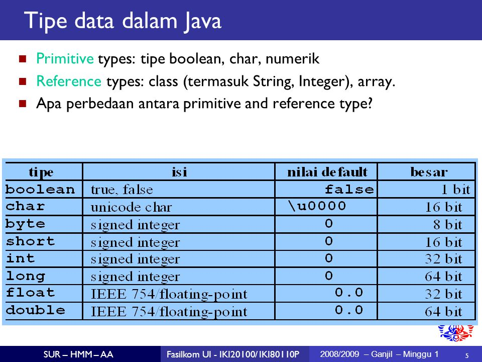 5 SUR – HMM – AAFasilkom UI - IKI20100/ IKI80110P 2008/2009 – Ganjil – Minggu 1 Tipe data dalam Java Primitive types: tipe boolean, char, numerik Reference types: class (termasuk String, Integer), array.