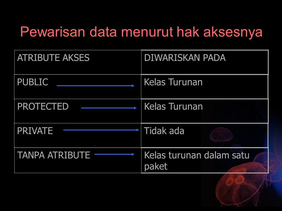 Pewarisan data menurut hak aksesnya ATRIBUTE AKSESDIWARISKAN PADA PUBLICKelas Turunan PROTECTEDKelas Turunan PRIVATETidak ada TANPA ATRIBUTEKelas turu