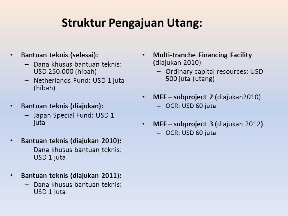 Struktur Pengajuan Utang: Bantuan teknis (selesai): – Dana khusus bantuan teknis: USD 250.000 (hibah) – Netherlands Fund: USD 1 juta (hibah) Bantuan t
