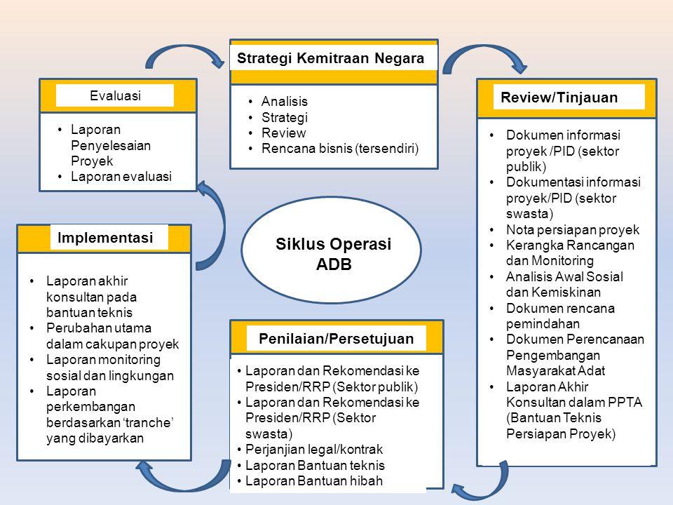 Siklus Operasi ADB Strategi Kemitraan Negara Analisis Strategi Review Rencana bisnis (tersendiri) Review/Tinjauan Dokumen informasi proyek /PID (sekto