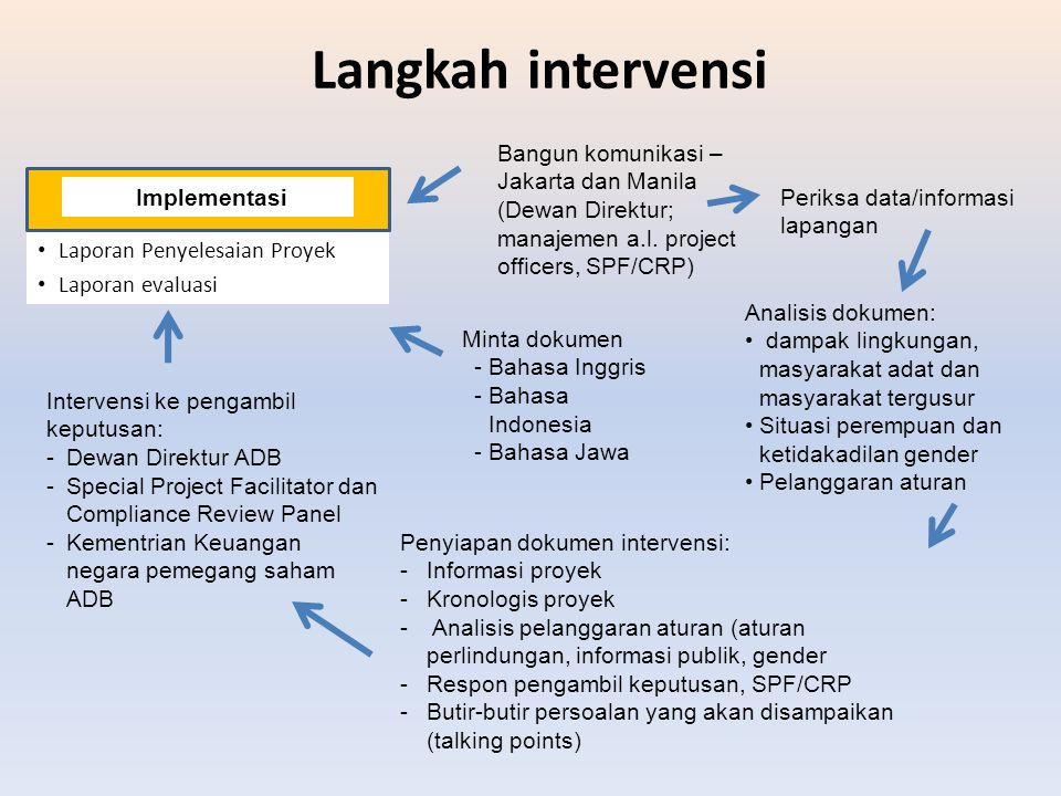 Langkah intervensi Laporan Penyelesaian Proyek Laporan evaluasi Implementasi Minta dokumen -Bahasa Inggris -Bahasa Indonesia -Bahasa Jawa Analisis dok