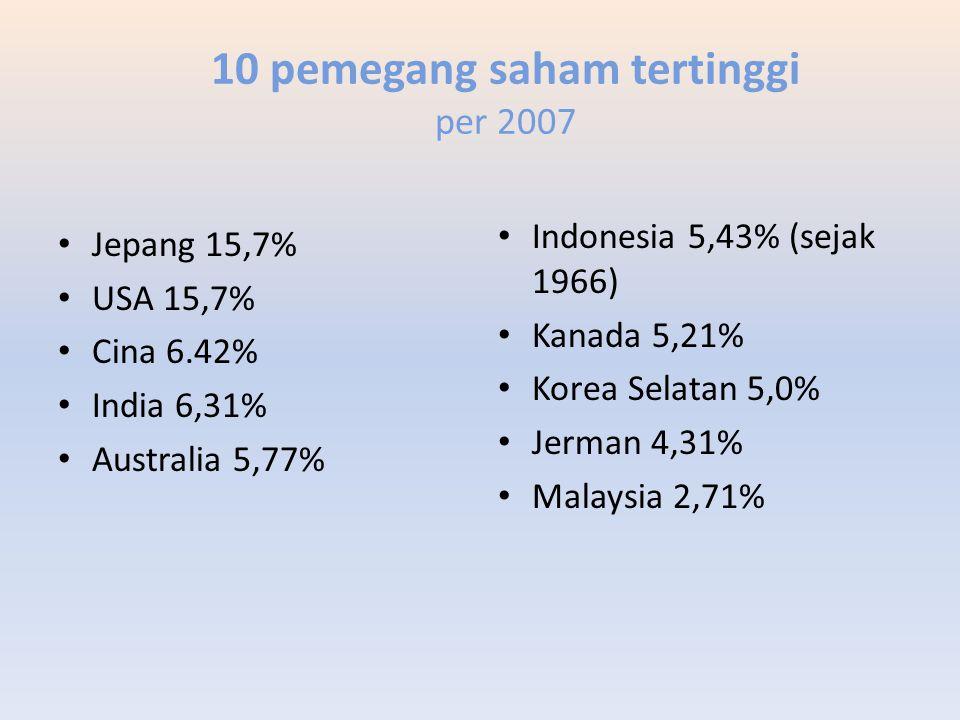 10 pemegang saham tertinggi per 2007 Jepang 15,7% USA 15,7% Cina 6.42% India 6,31% Australia 5,77% Indonesia 5,43% (sejak 1966) Kanada 5,21% Korea Sel