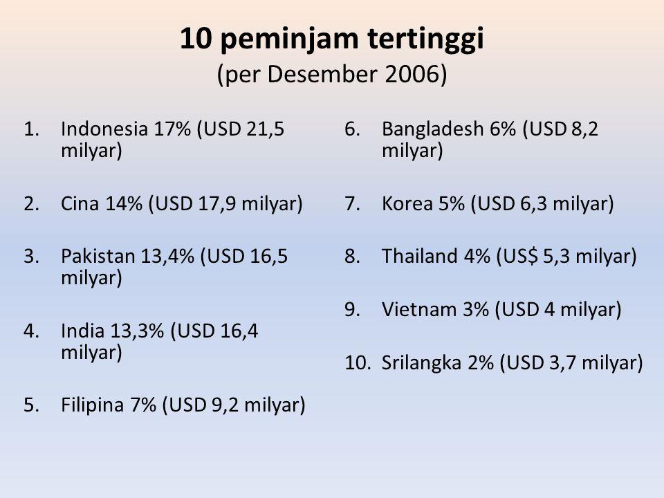 10 peminjam tertinggi (per Desember 2006) 1.Indonesia 17% (USD 21,5 milyar) 2.Cina 14% (USD 17,9 milyar) 3.Pakistan 13,4% (USD 16,5 milyar) 4.India 13