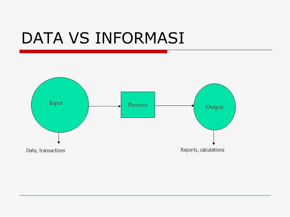 DATA VS INFORMASI Process Output Input Data, transactions Reports, calculations