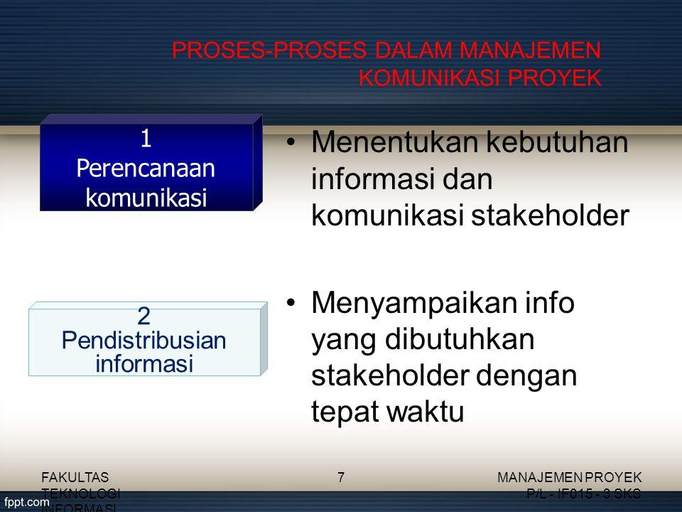 PROSES-PROSES DALAM MANAJEMEN KOMUNIKASI PROYEK Menentukan kebutuhan informasi dan komunikasi stakeholder Menyampaikan info yang dibutuhkan stakeholde