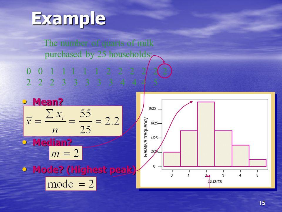 15Example Mean.Mean. Median. Median. Mode. (Highest peak) Mode.