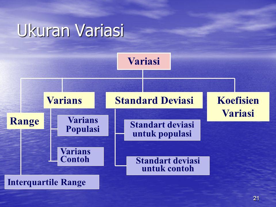 21 Ukuran Variasi Variasi VariansStandard DeviasiKoefisien Variasi Varians Populasi Varians Contoh Standart deviasi untuk populasi Standart deviasi untuk contoh Range Interquartile Range
