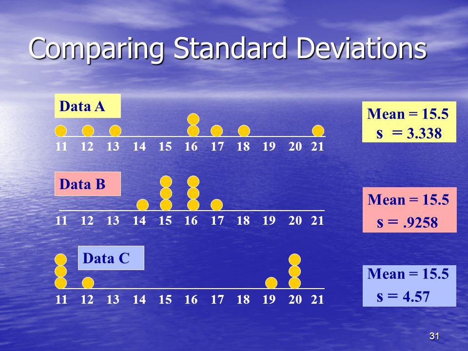 31 Comparing Standard Deviations Mean = 15.5 s = 3.338 11 12 13 14 15 16 17 18 19 20 21 Data B Data A Mean = 15.5 s =.9258 11 12 13 14 15 16 17 18 19 20 21 Mean = 15.5 s = 4.57 Data C