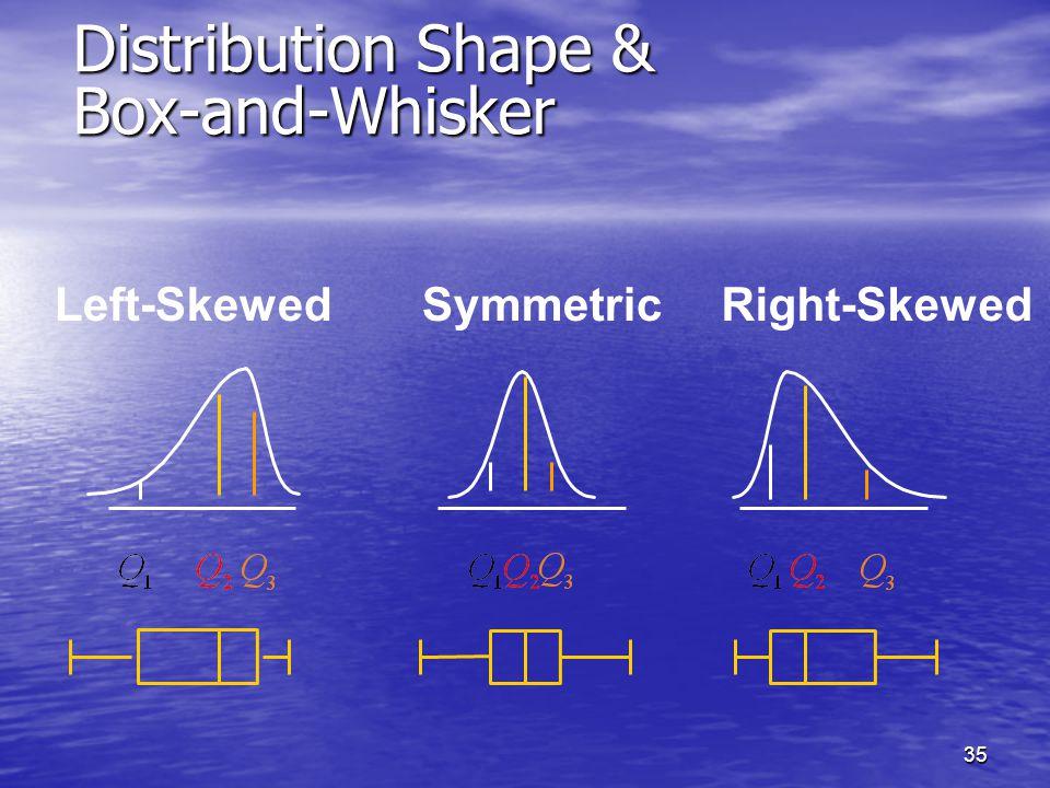 35 Distribution Shape & Box-and-Whisker Right-SkewedLeft-SkewedSymmetric