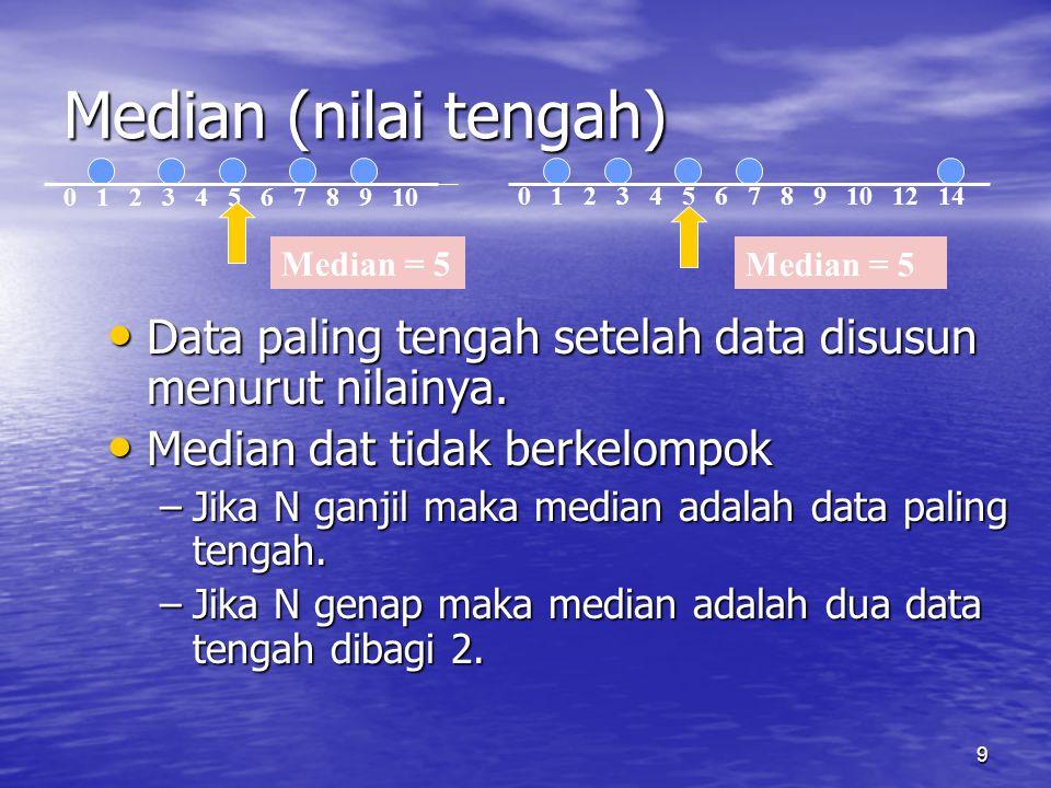 9 Median (nilai tengah) Data paling tengah setelah data disusun menurut nilainya. Data paling tengah setelah data disusun menurut nilainya. Median dat
