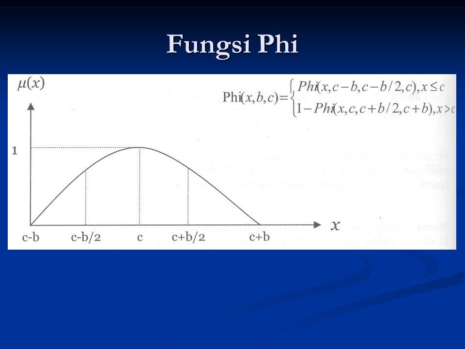 Fungsi Phi