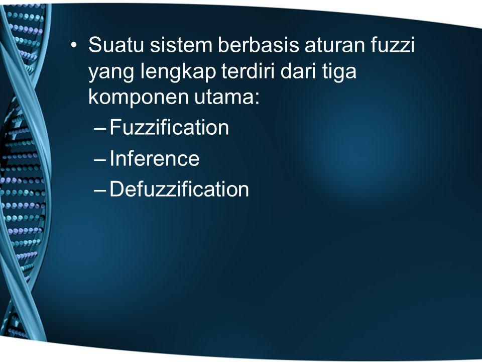 Suatu sistem berbasis aturan fuzzi yang lengkap terdiri dari tiga komponen utama: –Fuzzification –Inference –Defuzzification