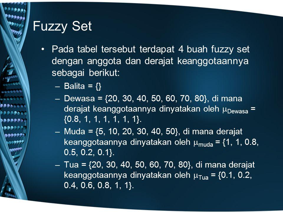 Fuzzy Set Pada tabel tersebut terdapat 4 buah fuzzy set dengan anggota dan derajat keanggotaannya sebagai berikut: –Balita = {} –Dewasa = {20, 30, 40,