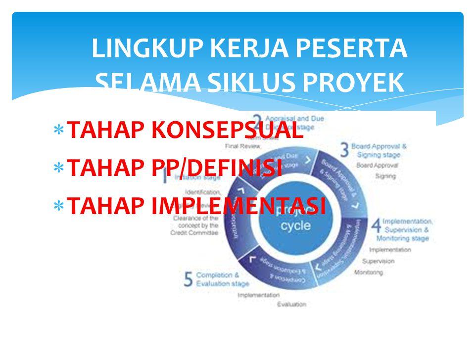 LINGKUP KERJA PESERTA SELAMA SIKLUS PROYEK  TAHAP KONSEPSUAL  TAHAP PP/DEFINISI  TAHAP IMPLEMENTASI