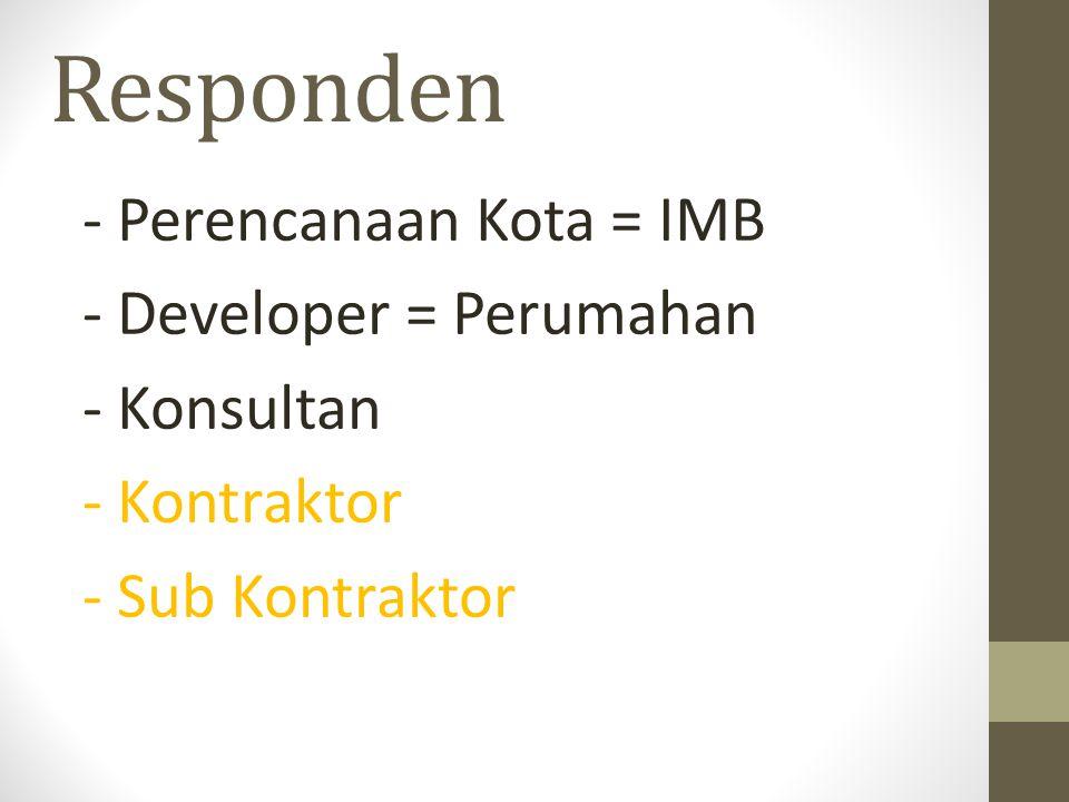 Responden - Perencanaan Kota = IMB - Developer = Perumahan - Konsultan - Kontraktor - Sub Kontraktor