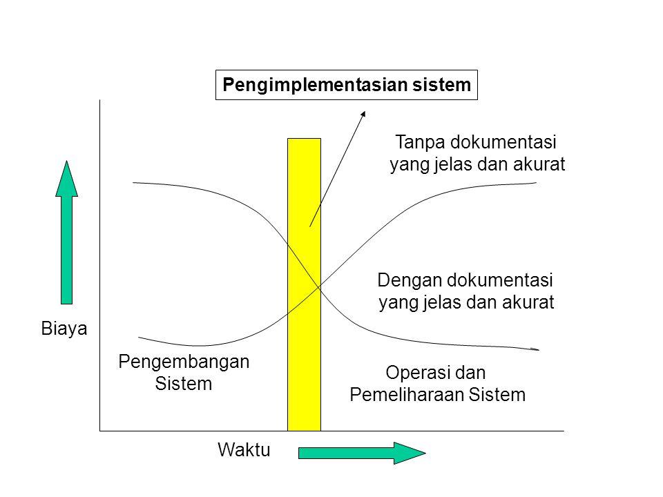 Pengimplementasian sistem Biaya Pengembangan Sistem Operasi dan Pemeliharaan Sistem Dengan dokumentasi yang jelas dan akurat Tanpa dokumentasi yang je